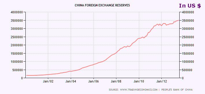 Chinas Währungsreserven