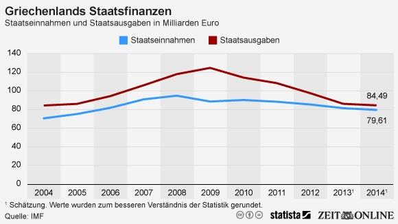 Staatsdefizit Griechenland