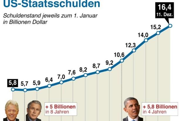 Staatsschulden USA