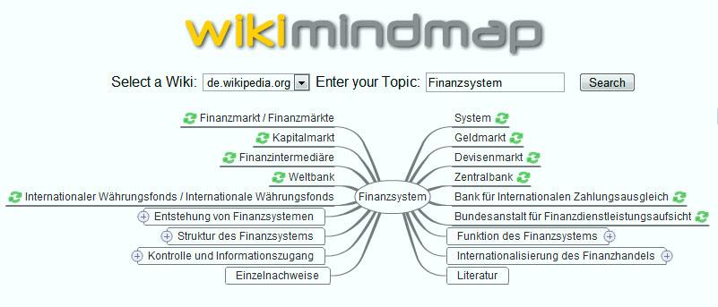 MindMap Finanzsystem
