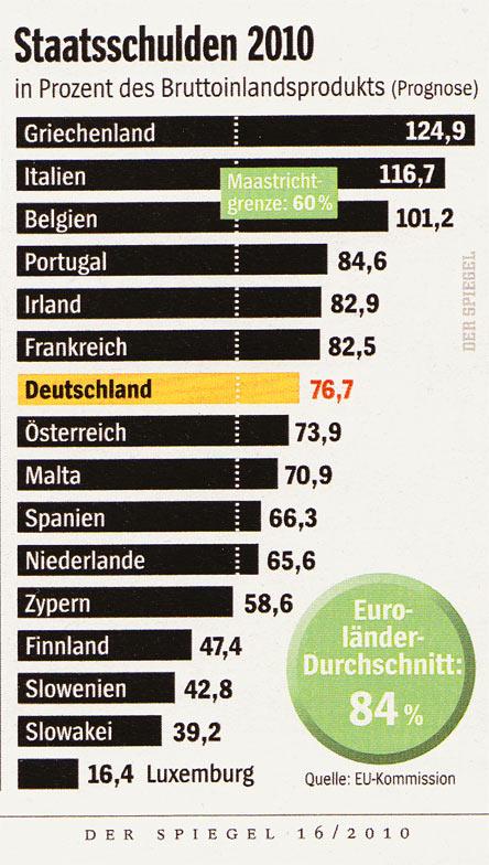 Staatsschulden EU 2010
