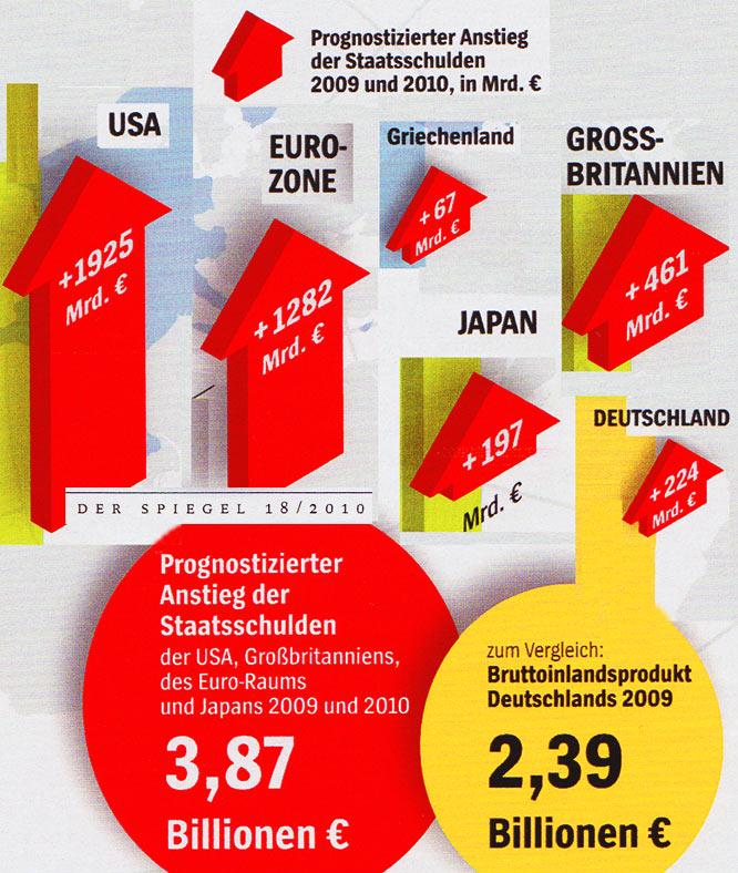Globale Staatsverschuldung 2010