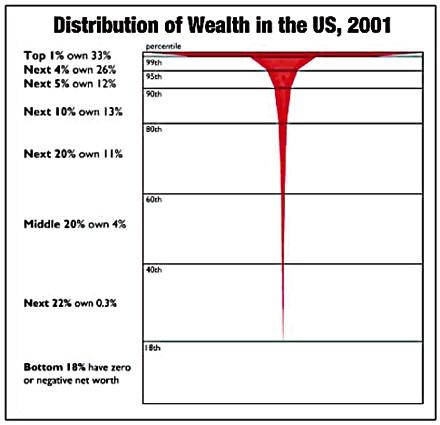 Verteilung Vermögen USA 2001