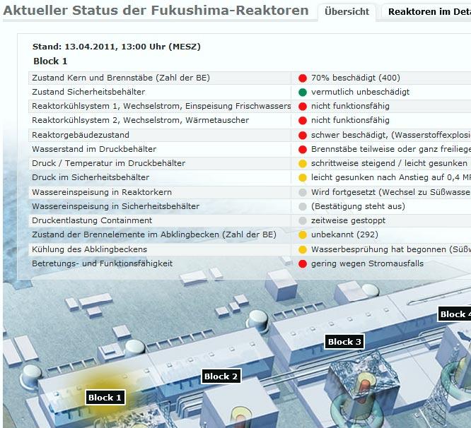 Status Fukushima am 13.04.2011