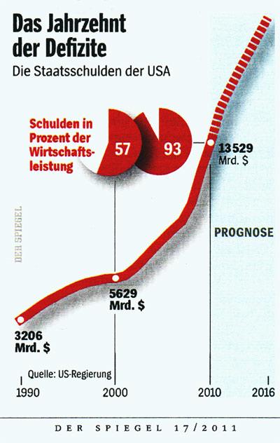 Staatsschulden USA 2011