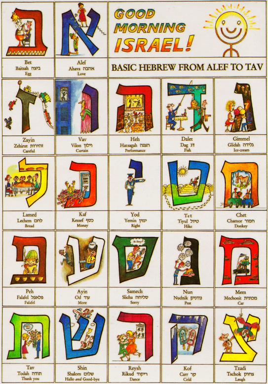 Das hebräische Alphabet