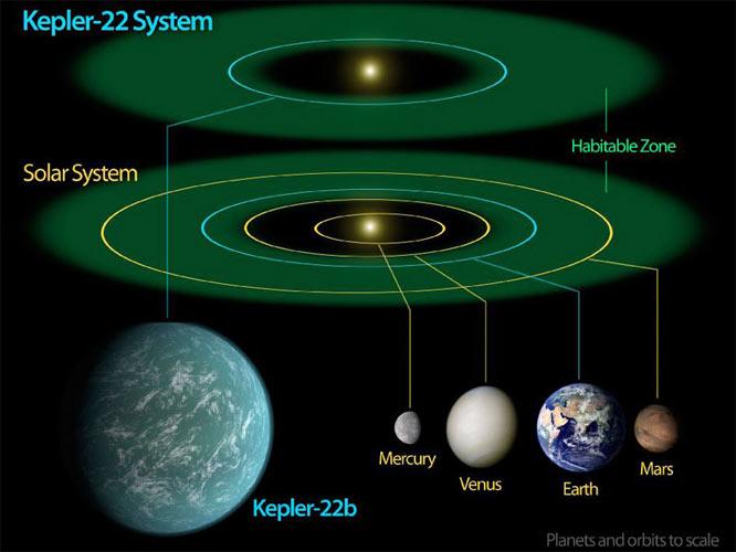 Kepler 22b
