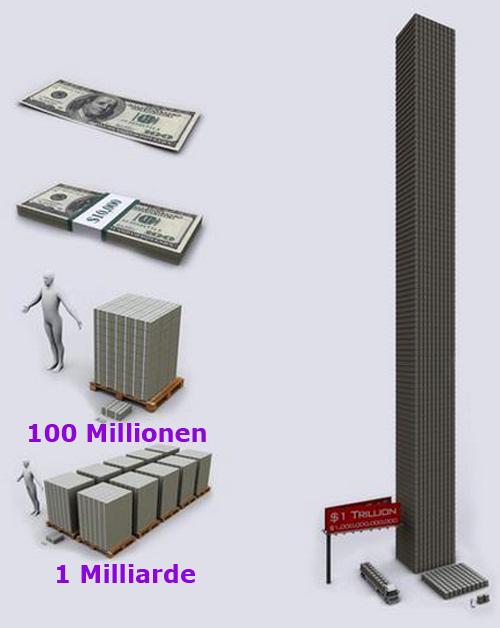 Wieviel ist eine Milliarde Dollar?
