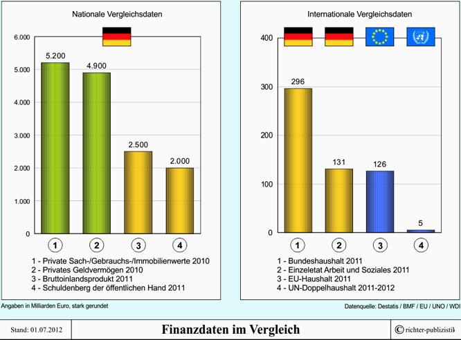 Privatvermögen Deutschland, 2010