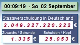 Deutschlands Staatsverschuldung