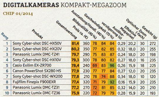 Top 10 Camera Megazoom 2013
