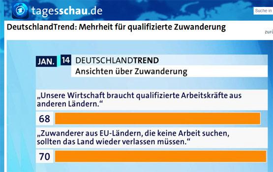 Deutschlandtrend ARD Zuwanderung