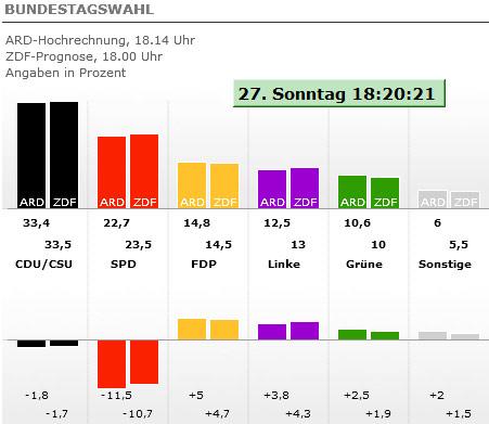 Bundestagswahl Prognose
